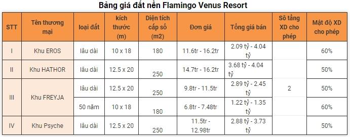 bảng giá đất nền flamingo venus resort