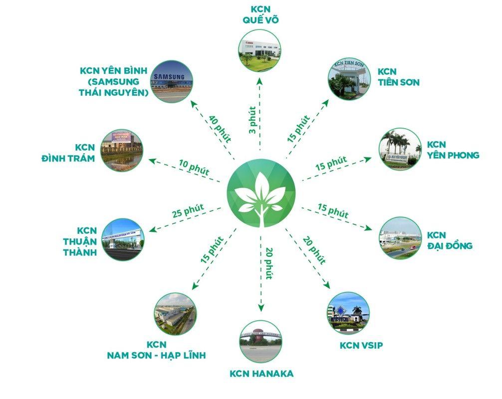 liên kết vùng him lam green park