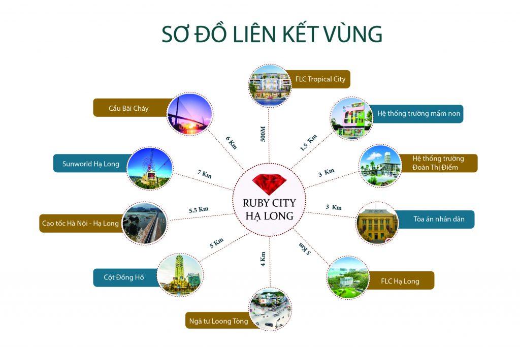 liên kết vùng dự án ruby city hạ long